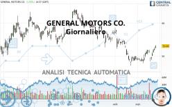GENERAL MOTORS CO. - Daily