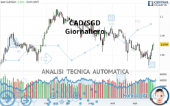 CAD/SGD - Daily