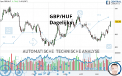 GBP/HUF - Giornaliero