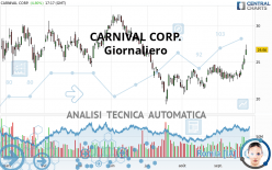 CARNIVAL CORP. - Daily