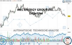 WEC ENERGY GROUP INC. - Giornaliero
