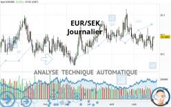 EUR/SEK - Journalier