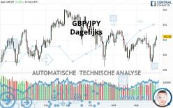 GBP/JPY - Dagelijks