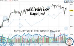 DAX40 FULL1221 - Dagelijks