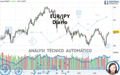EUR/JPY - Diario