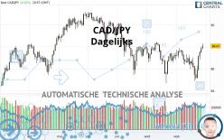 CAD/JPY - Dagelijks