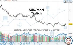 AUD/MXN - Täglich