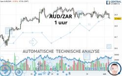 AUD/ZAR - 1 uur