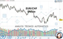 EUR/CHF - Diario