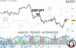 GBP/JPY - 1 uur