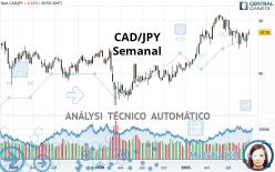CAD/JPY - Semanal