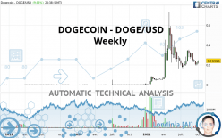 DOGECOIN - DOGE/USD - Weekly