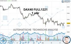 DAX40 FULL1221 - 1 uur