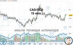 CAD/SGD - 15 min.