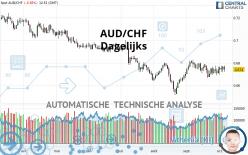 AUD/CHF - Dagelijks