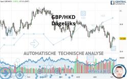 GBP/HKD - Dagelijks