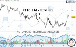 FETCH.AI - FET/USD - 1H