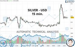 SILVER - USD - 15 min.