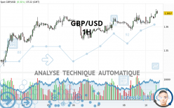 GBP/USD - 1H