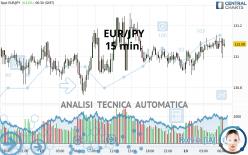 EUR/JPY - 15 min.