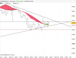 NASDAQ100 INDEX - 30 min.
