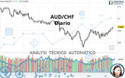 AUD/CHF - Diario