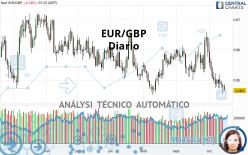 EUR/GBP - Dagelijks