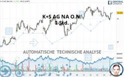 K+S AG NA O.N. - 1 uur