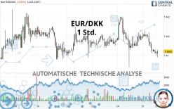 EUR/DKK - 1 uur