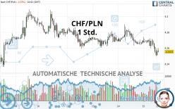 CHF/PLN - 1 uur