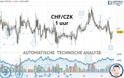 CHF/CZK - 1 uur