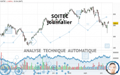 SOITEC - Täglich