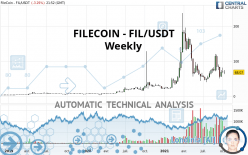FILECOIN - FIL/USDT - Weekly