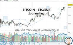 BITCOIN - BTC/EUR - Täglich