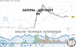 SAFEPAL - SFP/USDT - 1 uur