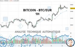 BITCOIN - BTC/EUR - 1 uur