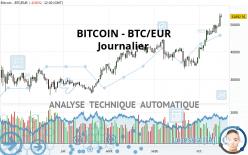 BITCOIN - BTC/EUR - Dagelijks