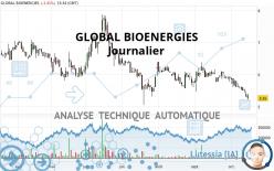 GLOBAL BIOENERGIES - Dagelijks