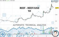 REEF - REEF/USD - 1H