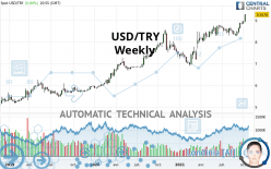 USD/TRY - Weekly