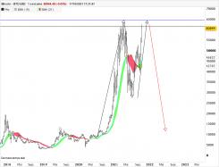 BITCOIN - BTC/USD - Wekelijks