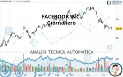 FACEBOOK INC. - Giornaliero