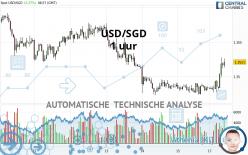 USD/SGD - 1 uur
