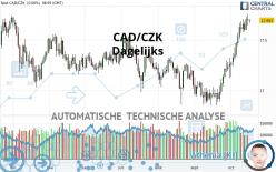 CAD/CZK - Dagelijks