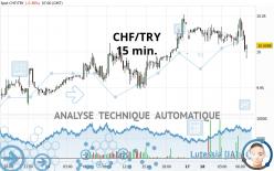 CHF/TRY - 15 min.