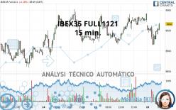 IBEX35 FULL1121 - 15 min.