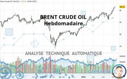 BRENT CRUDE OIL - Wöchentlich