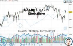 DAX40 FULL1221 - Giornaliero