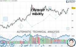 CHF/HUF - Wöchentlich
