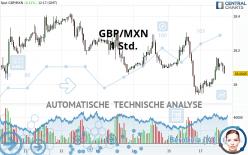 GBP/MXN - 1 Std.
